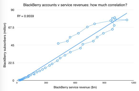 Correlation between BlackBerry subscribers and service revenue