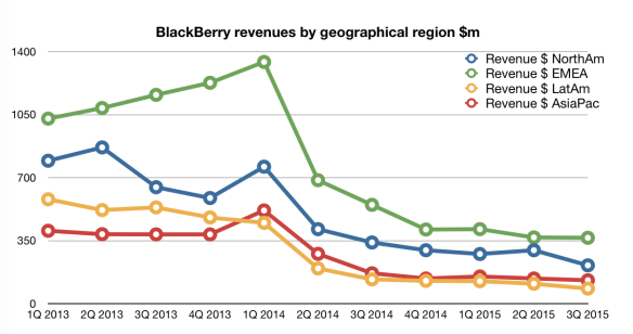 BlackBerry revenues by geographic region, by quarter