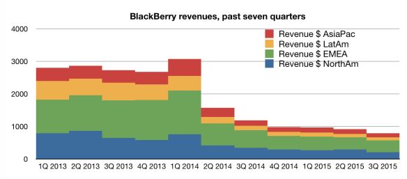 BlackBerry geographic revenue by quarter