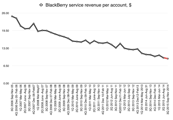 BlackBerry service revenue per subscriber account