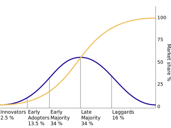 Diffusion of innovations: segmentation