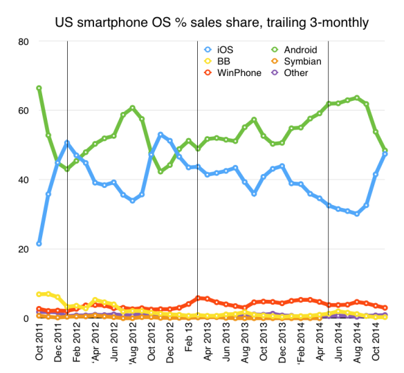 US smartphone sales share to end November 2014