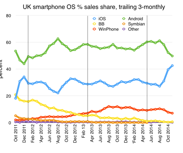 UK smartphone sales share to end November 2014
