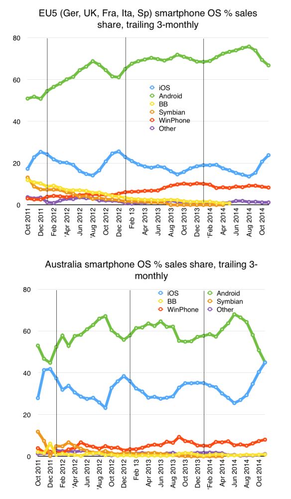 EU5 and Australia smartphone sales share