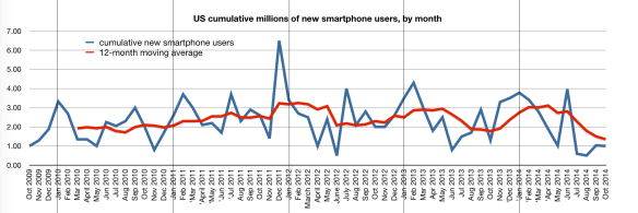 Number of US featurephone users moving to smartphones, by month