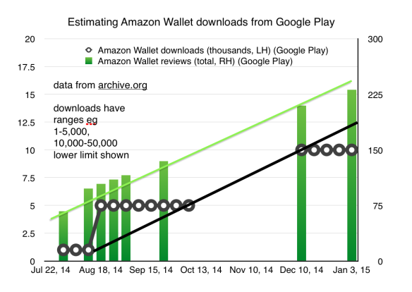Estimating Amazon Wallet downloads