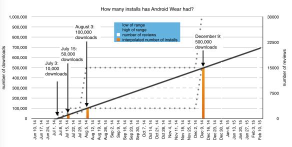 Android Wear: trendline