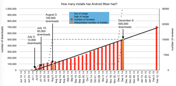 Android Wear: downloads and reviews