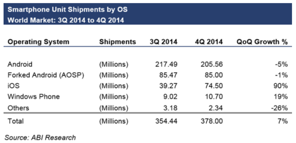 Android shipments fell in Q4 2014, ABI says