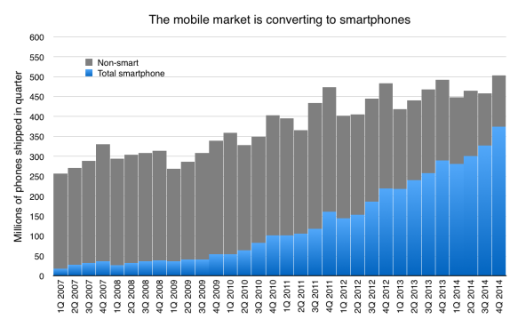 Smartphones are a growing proportion of all mobile phone sales