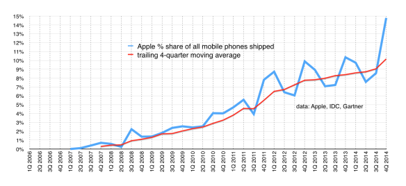 Apple's share of the overall mobile market