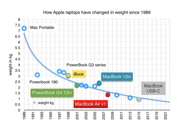 Apple laptops' weight: fitted to log curve