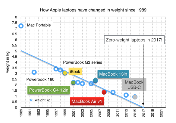 Apple laptop weights since 1989