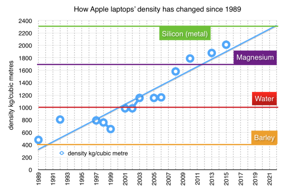 Apple laptops' density over time