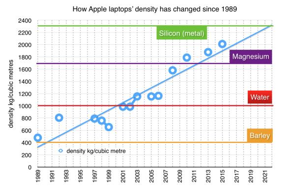 Apple laptops' density over time