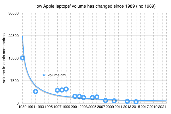 Apple laptops volume since 1989