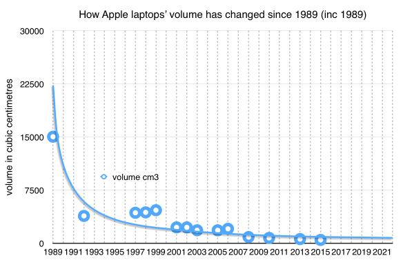 Apple laptops volume since 1989