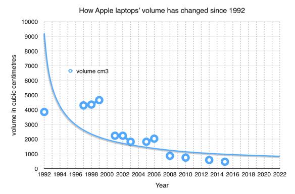 Apple laptops' volume since 1992