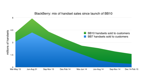 Handset sales mix since BB10 launch