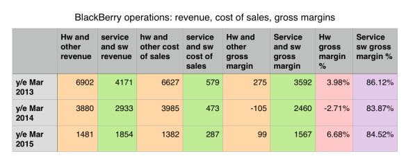Hardware, services: comparative margins