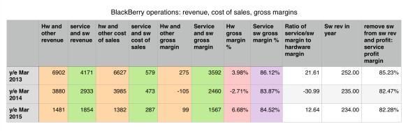 Services: still very profitable