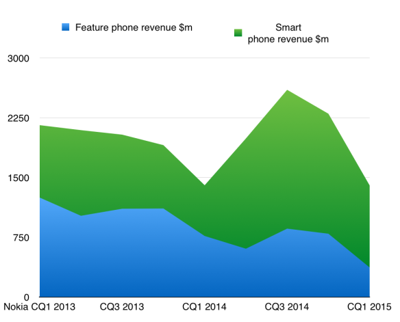 Estimated split of smartphone and featurephone revenue at Microsoft