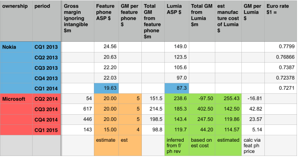Progress! GM and profit gives Lumia data