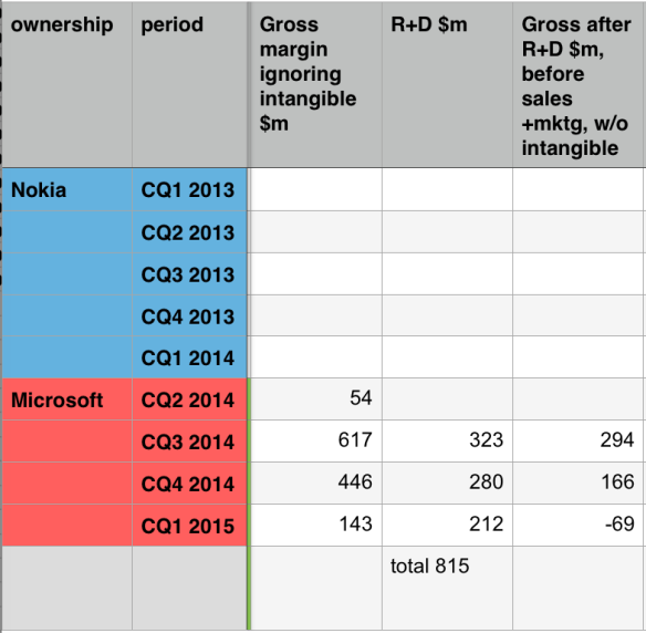 R+D by quarter for Microsoft's mobile business