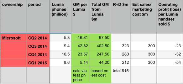 Estimated per-handset loss for Lumias