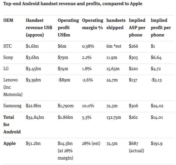 Estimated Android handset operating profit Q4 2014