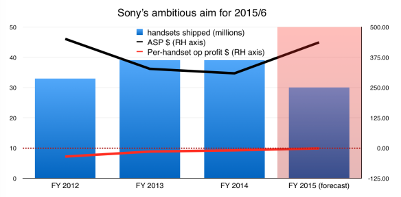 Sony's smartphone aims for 2016