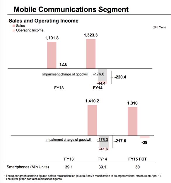Sony presentation: smartphone sales/profit