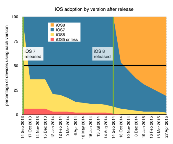 Apple iOS versions in use