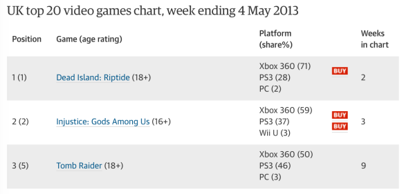 UKIE games chart, formatted