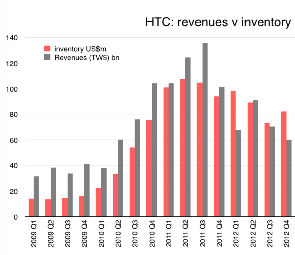 HTC revenues and inventory, by quarter