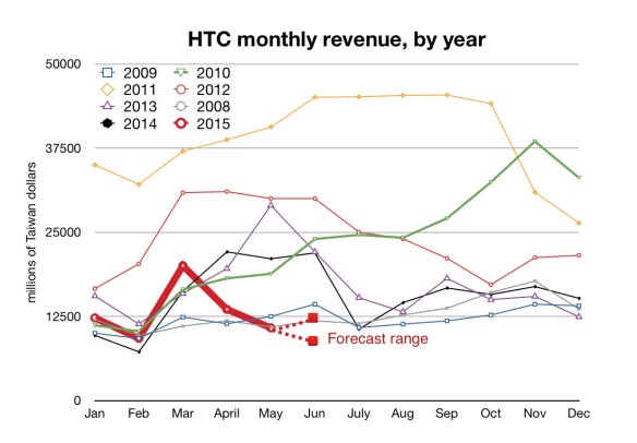 HTC revenues through 2015 by month