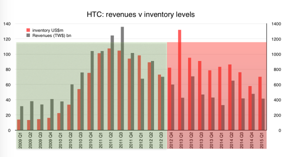 HTC inventory v revenues