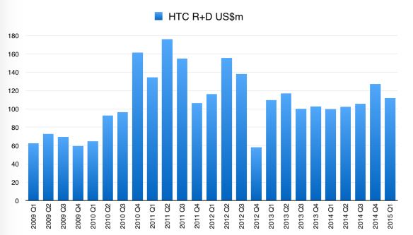 HTC R+D, by quarter