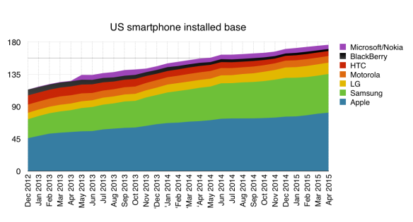 US installed base of smartphones