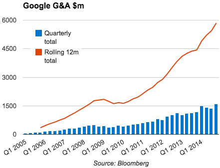Google G+A expenses