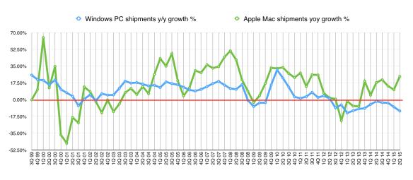 Windows v Apple, long-term