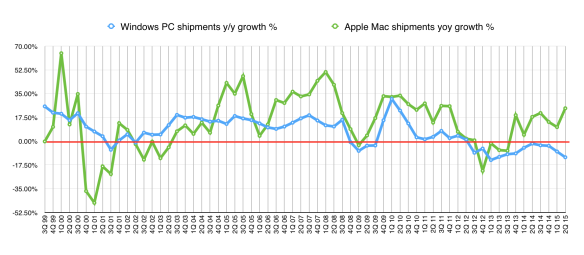 Windows v Apple, long-term