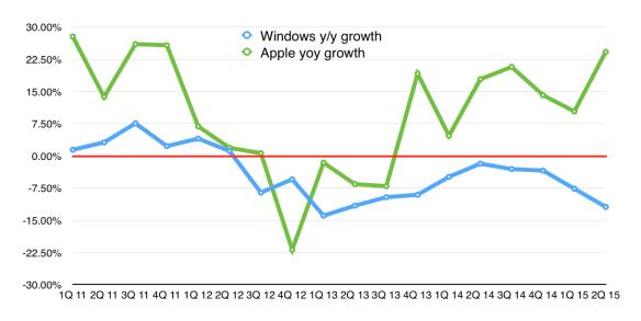 Apple v Windows