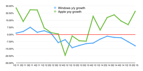 Apple v Windows