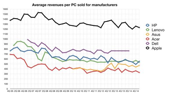 Average revenues per PC for big 6