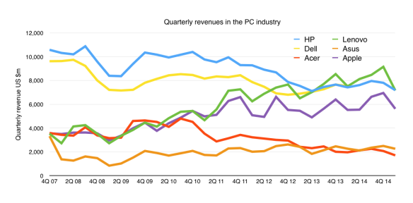 Total PC revenues for the big 6