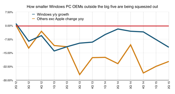 "Windows market growth v ""Others"""