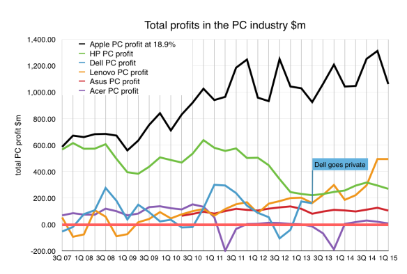 Total profits in the PC industry for the 'big 6'