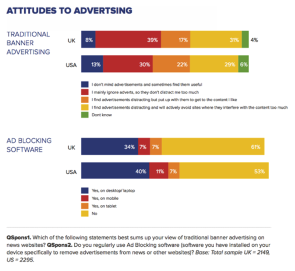 Attitudes to advertising and use of adblocking