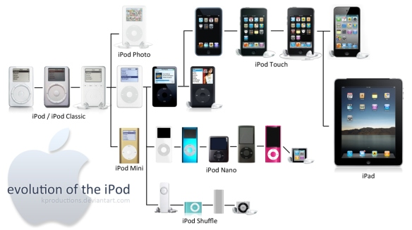 iPod evolution visualised